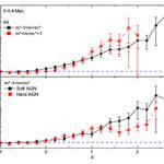 Environmental properties of X-ray selected AGN