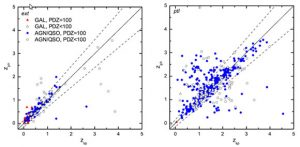Photometric vs. spectroscopic redshift relation for the 243 visually classified extended objects (left panel) and the 479 ptl objects (right panel).